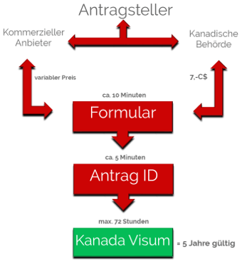 So läuft der ETA Antrag für Ihr Kanda Visum ab